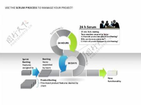 大型复杂项目流程PPT素材