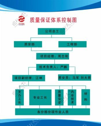 质量保证体系图建筑