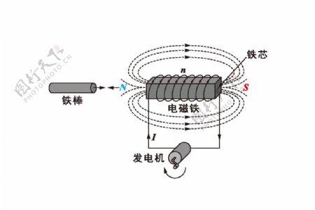电磁铁原理图片