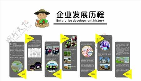 企业发展历程企业背景墙图片